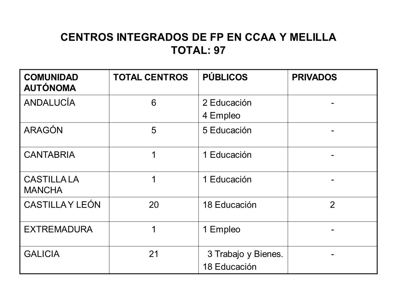 CENTROS INTEGRADOS DE FP EN CCAA Y MELILLA TOTAL: 97