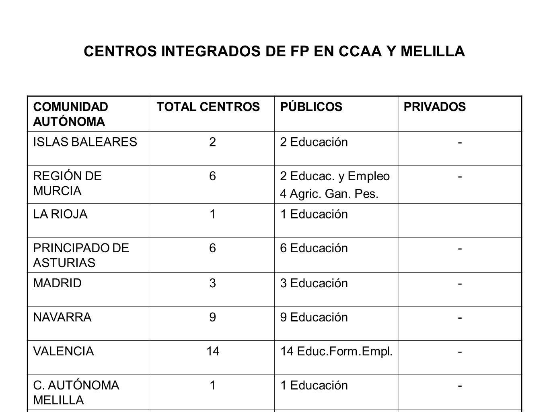 CENTROS INTEGRADOS DE FP EN CCAA Y MELILLA