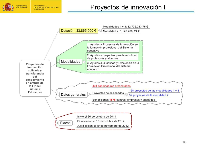 Proyectos de innovación I