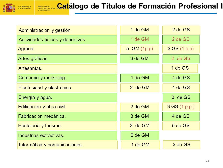 Catálogo de Títulos de Formación Profesional I