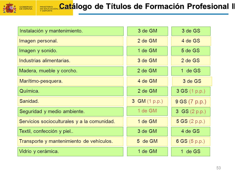 Catálogo de Títulos de Formación Profesional II