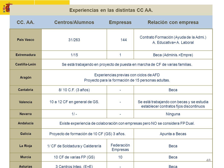 Experiencias en las distintas CC AA.