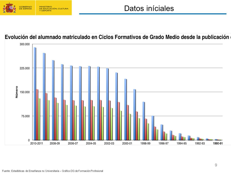 Datos iníciales CONTRATO FORMACIÓN Y APRENDIZAJE