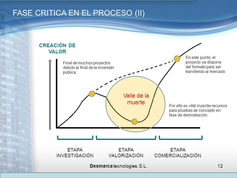 FASE CRITICA EN EL PROCESO (II)