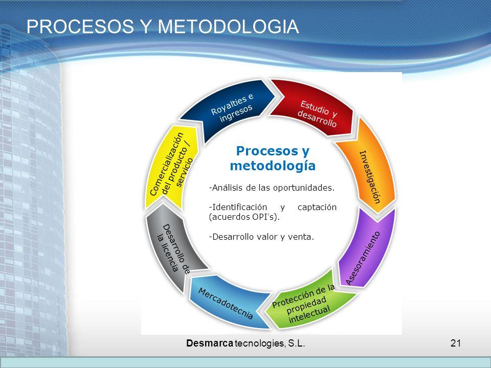 Procesos y metodología