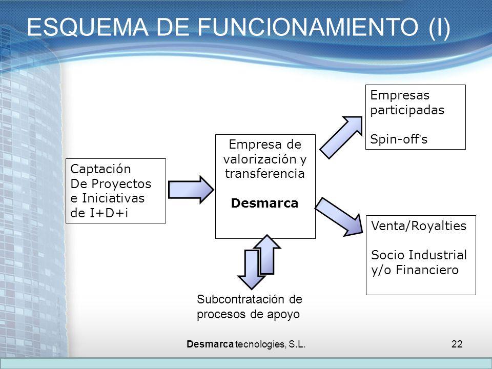 ESQUEMA DE FUNCIONAMIENTO (I)