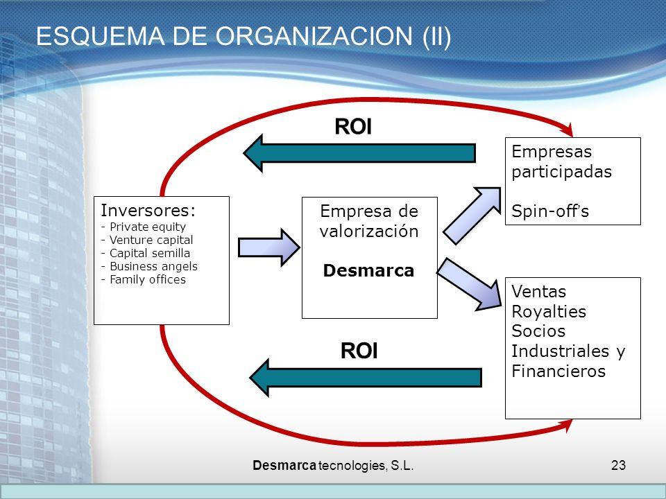 ESQUEMA DE ORGANIZACION (II)