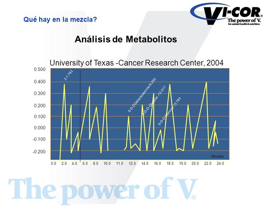 Análisis de Metabolitos