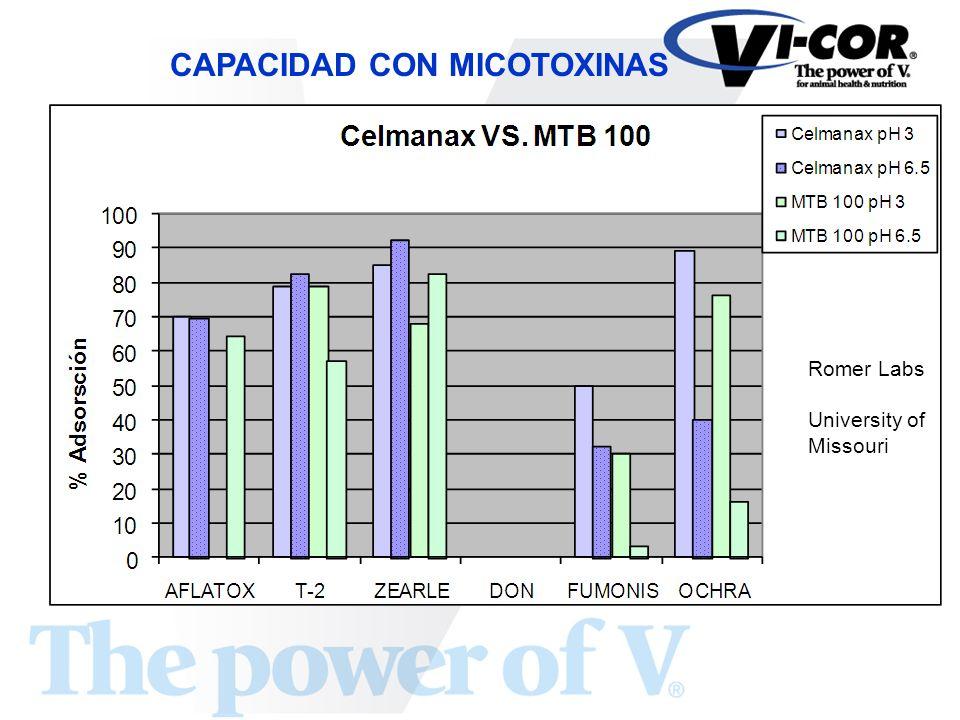 CAPACIDAD CON MICOTOXINAS