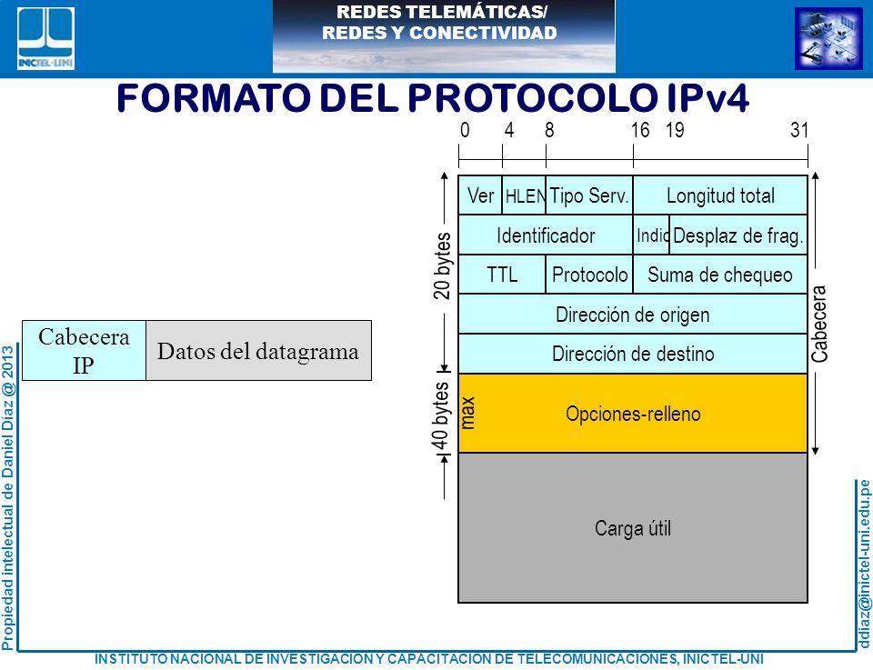 FORMATO DEL PROTOCOLO IPv4