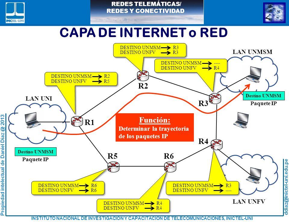 CAPA DE INTERNET o RED R1 R2 R3 R4 R5 R6 Función: LAN UNMSM LAN UNI