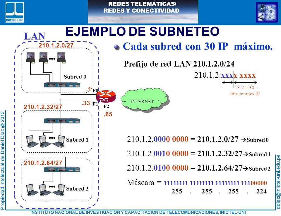 EJEMPLO DE SUBNETEO . Cada subred con 30 IP máximo. LAN