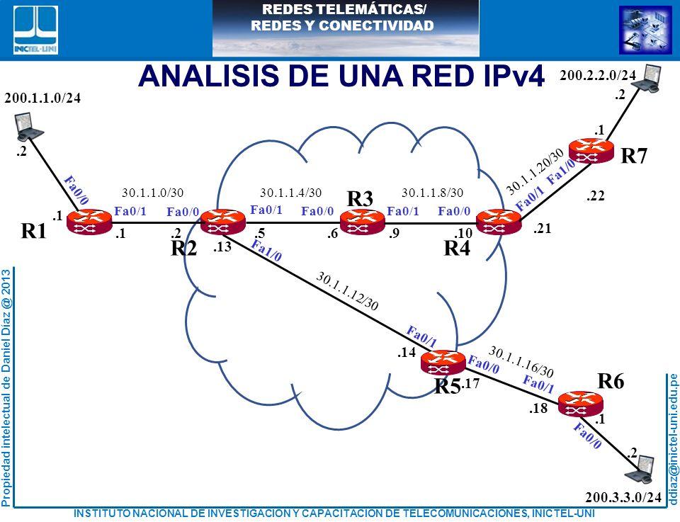 ANALISIS DE UNA RED IPv4 R1 R2 R4 R5 R6 R3 R7 .1 .2 .5 .6 .9 .10 .13