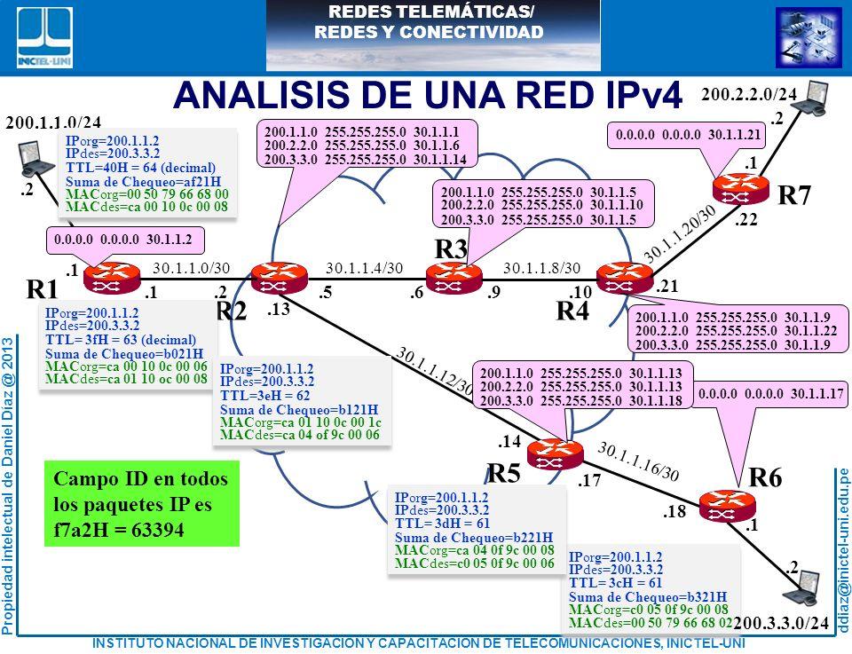 ANALISIS DE UNA RED IPv4 R1 R2 R4 R6 R3 R7 R5 Campo ID en todos