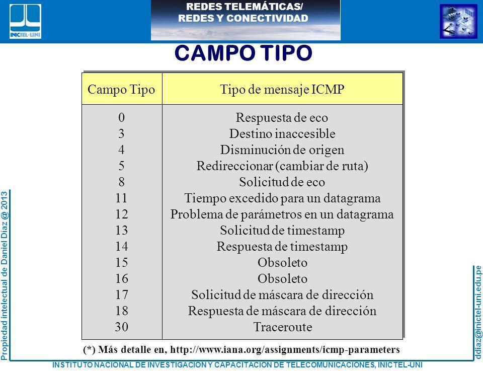 CAMPO TIPO Respuesta de eco Destino inaccesible Disminución de origen