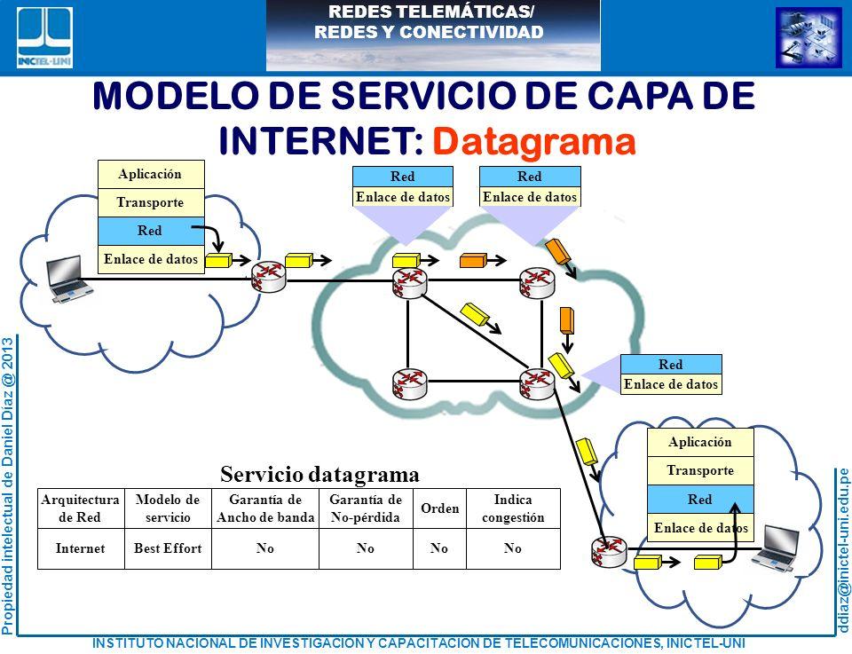 MODELO DE SERVICIO DE CAPA DE