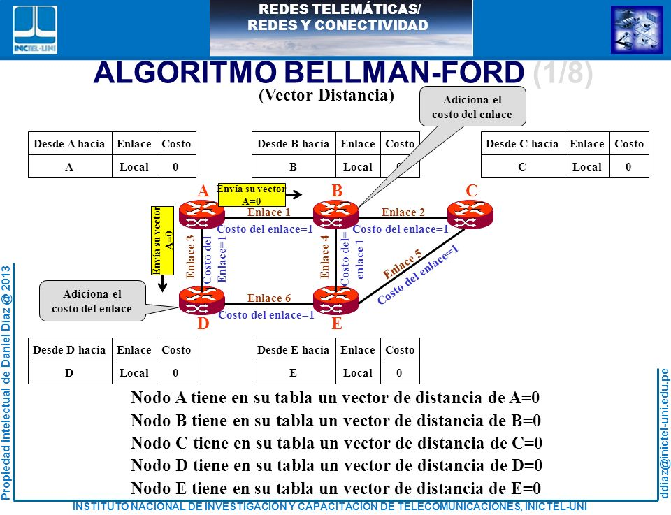 ALGORITMO BELLMAN-FORD (1/8)
