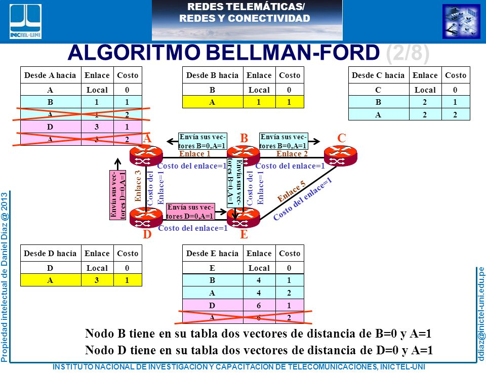 ALGORITMO BELLMAN-FORD (2/8)