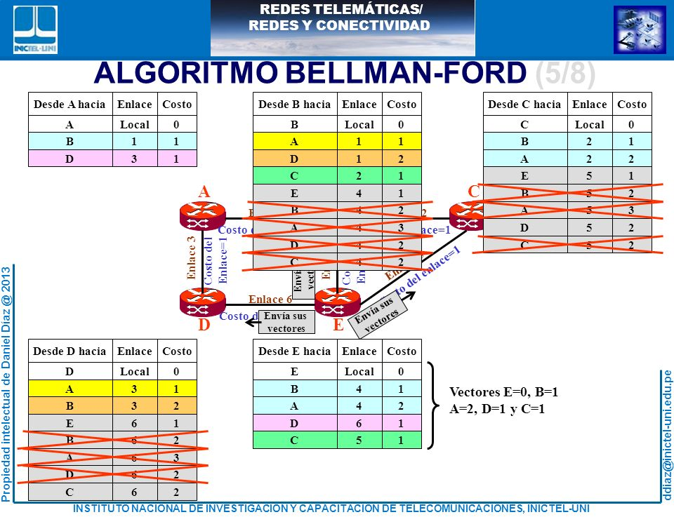 ALGORITMO BELLMAN-FORD (5/8)