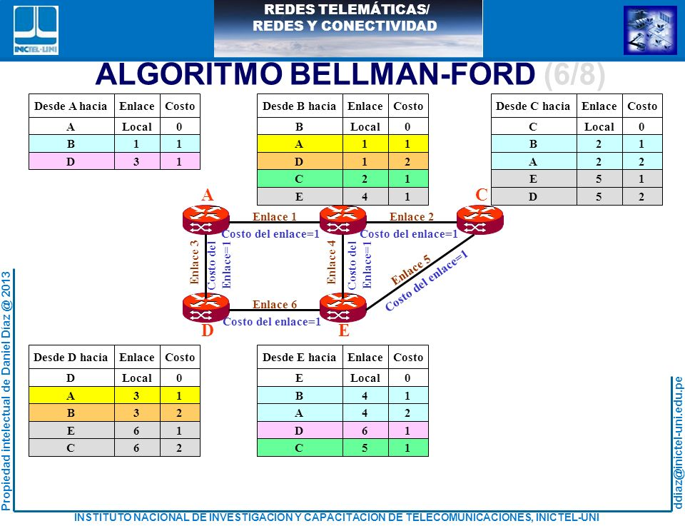 ALGORITMO BELLMAN-FORD (6/8)