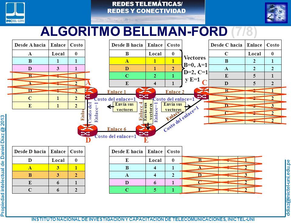 ALGORITMO BELLMAN-FORD (7/8)