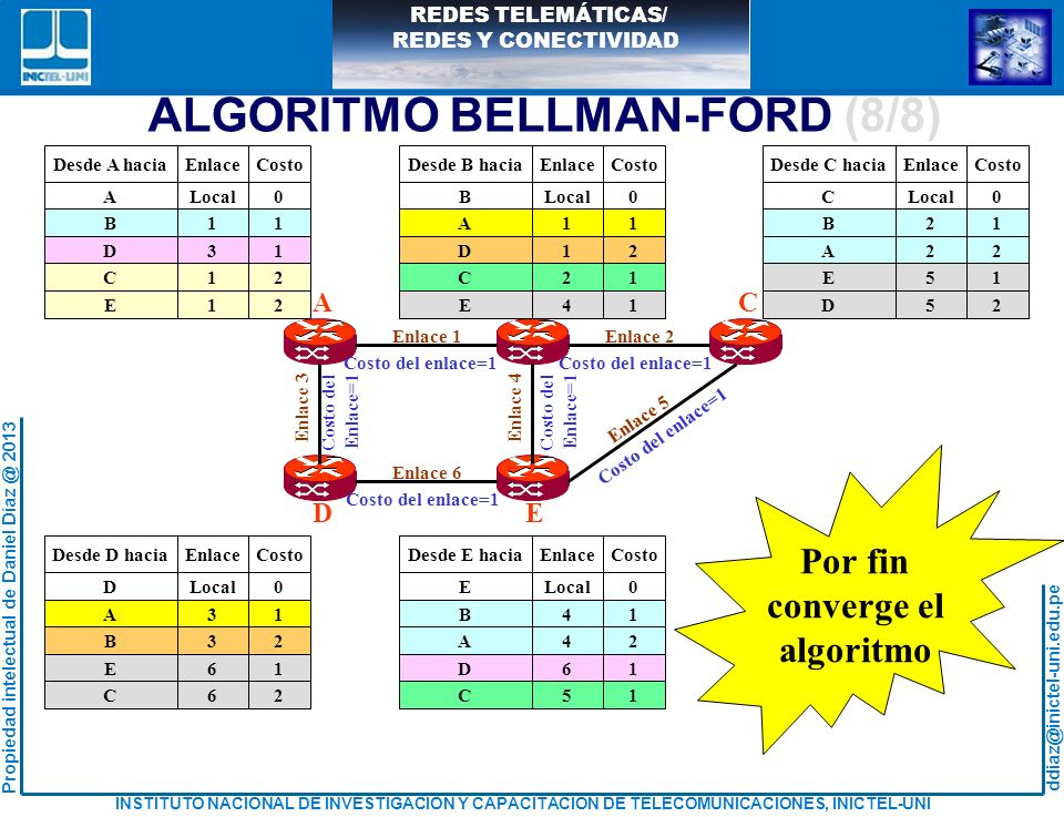 ALGORITMO BELLMAN-FORD (8/8)