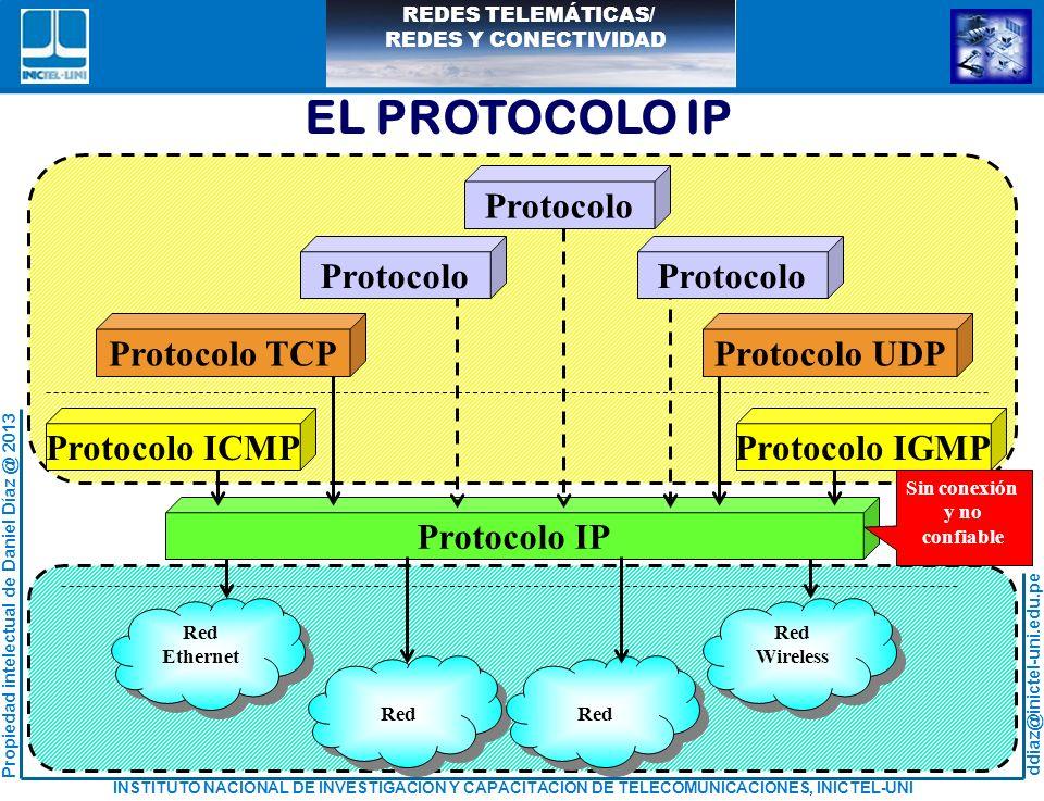 EL PROTOCOLO IP Protocolo ICMP Protocolo IGMP Protocolo TCP