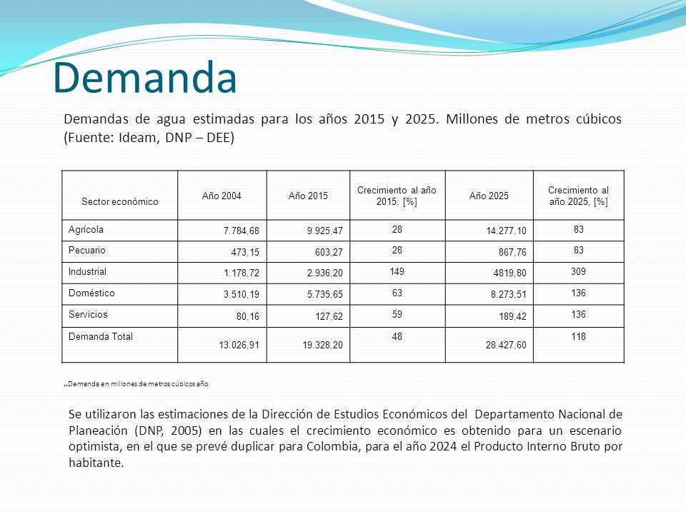 Demanda Demandas de agua estimadas para los años 2015 y 2025. Millones de metros cúbicos (Fuente: Ideam, DNP – DEE)