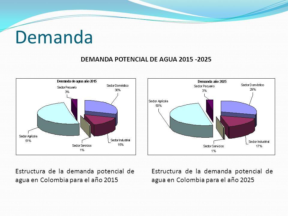 DEMANDA POTENCIAL DE AGUA 2015 -2025