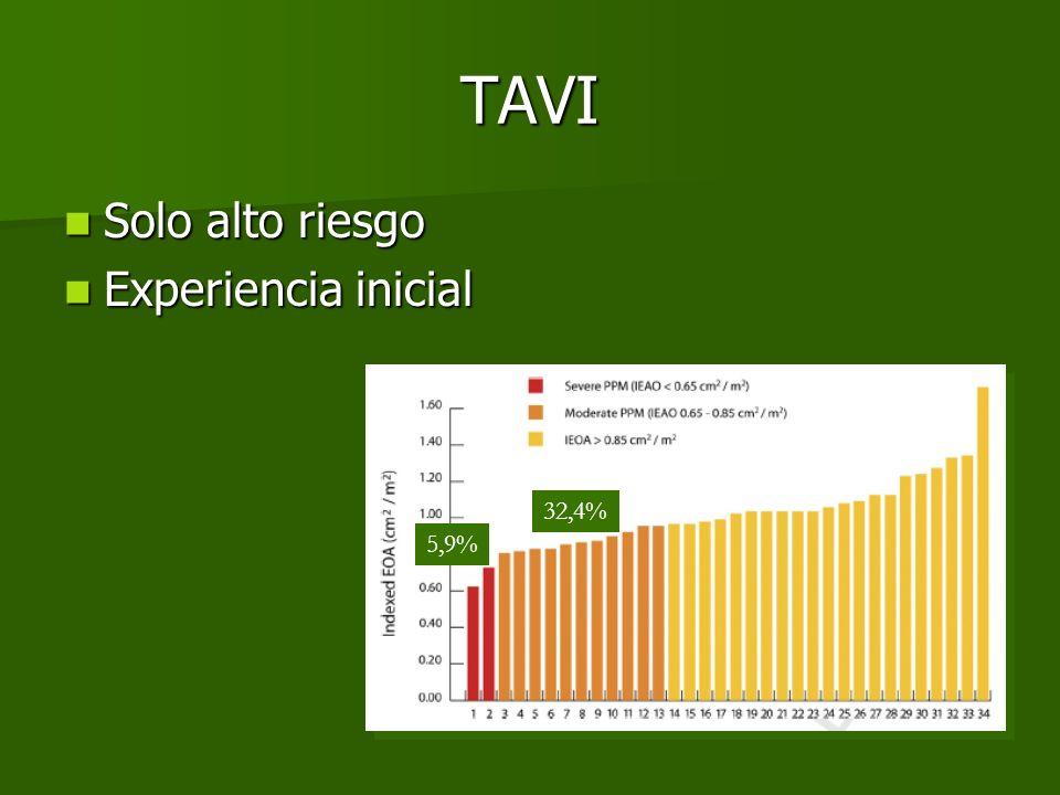 TAVI Solo alto riesgo Experiencia inicial 32,4% 5,9%