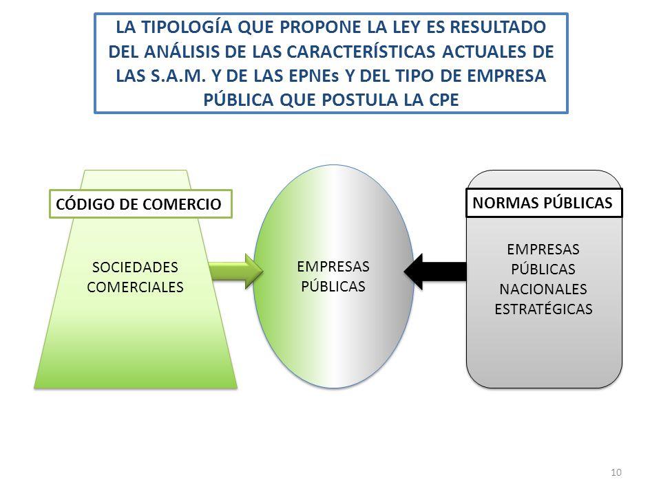 LA TIPOLOGÍA QUE PROPONE LA LEY ES RESULTADO DEL ANÁLISIS DE LAS CARACTERÍSTICAS ACTUALES DE LAS S.A.M. Y DE LAS EPNEs Y DEL TIPO DE EMPRESA PÚBLICA QUE POSTULA LA CPE