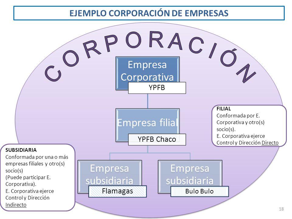 EJEMPLO CORPORACIÓN DE EMPRESAS