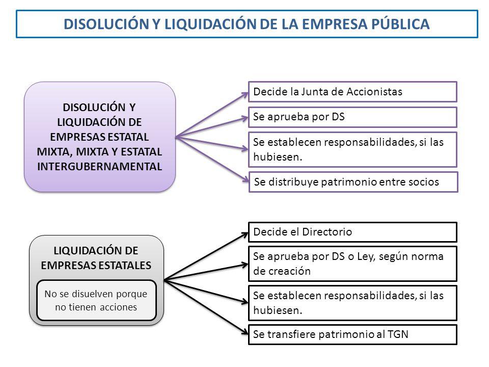 DISOLUCIÓN Y LIQUIDACIÓN DE LA EMPRESA PÚBLICA