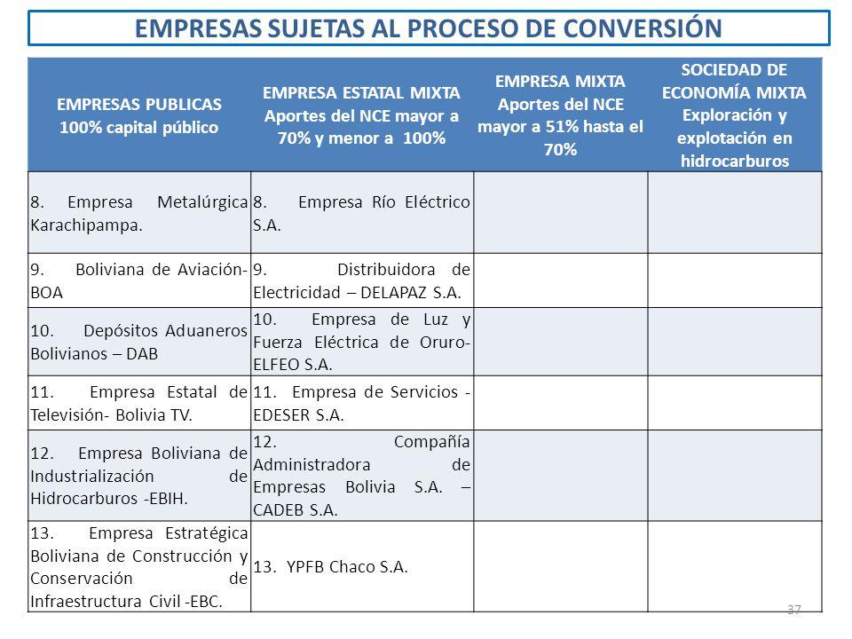 EMPRESAS SUJETAS AL PROCESO DE CONVERSIÓN