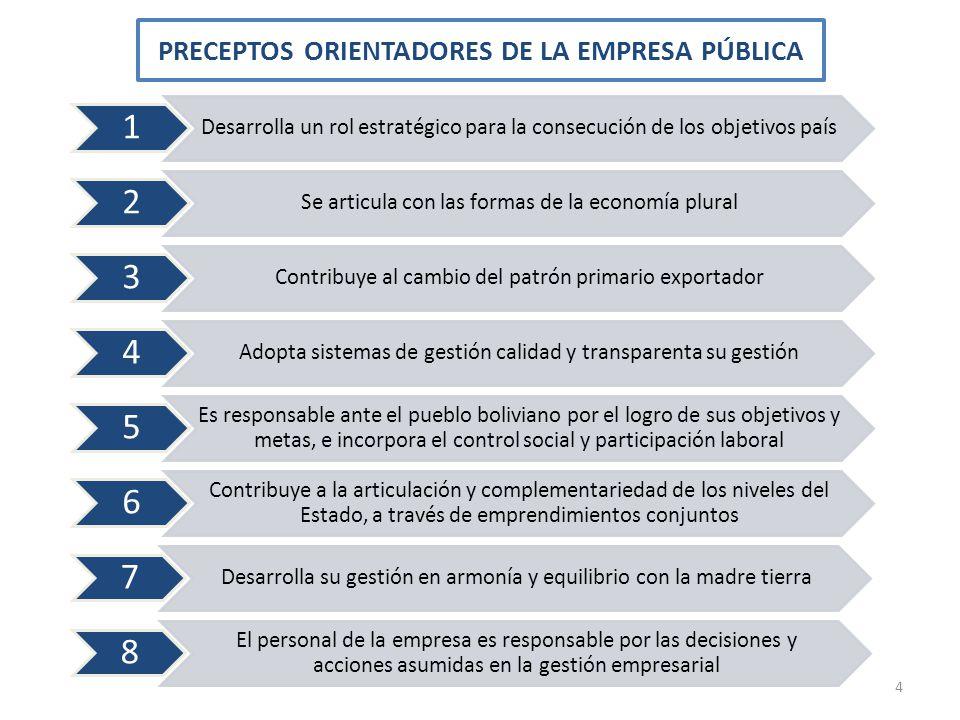 PRECEPTOS ORIENTADORES DE LA EMPRESA PÚBLICA