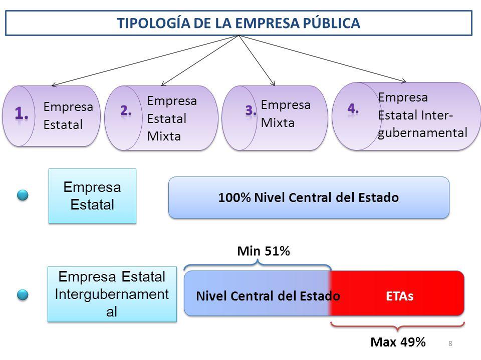 1. TIPOLOGÍA DE LA EMPRESA PÚBLICA Empresa Estatal Inter-