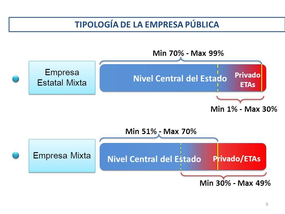 TIPOLOGÍA DE LA EMPRESA PÚBLICA