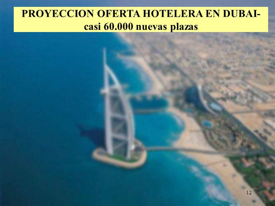 PROYECCION OFERTA HOTELERA EN DUBAI-casi 60.000 nuevas plazas