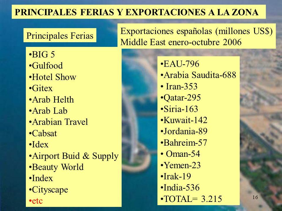 PRINCIPALES FERIAS Y EXPORTACIONES A LA ZONA