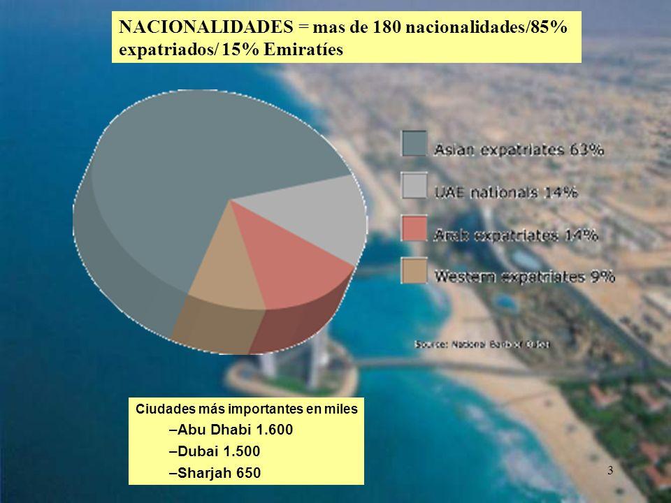 NACIONALIDADES = mas de 180 nacionalidades/85% expatriados/ 15% Emiratíes