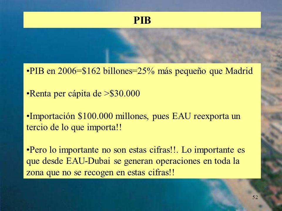 PIB PIB en 2006=$162 billones=25% más pequeño que Madrid