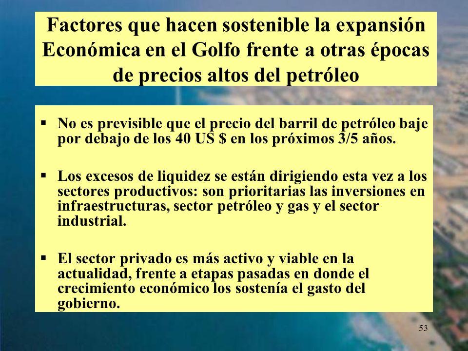 Factores que hacen sostenible la expansión Económica en el Golfo frente a otras épocas de precios altos del petróleo