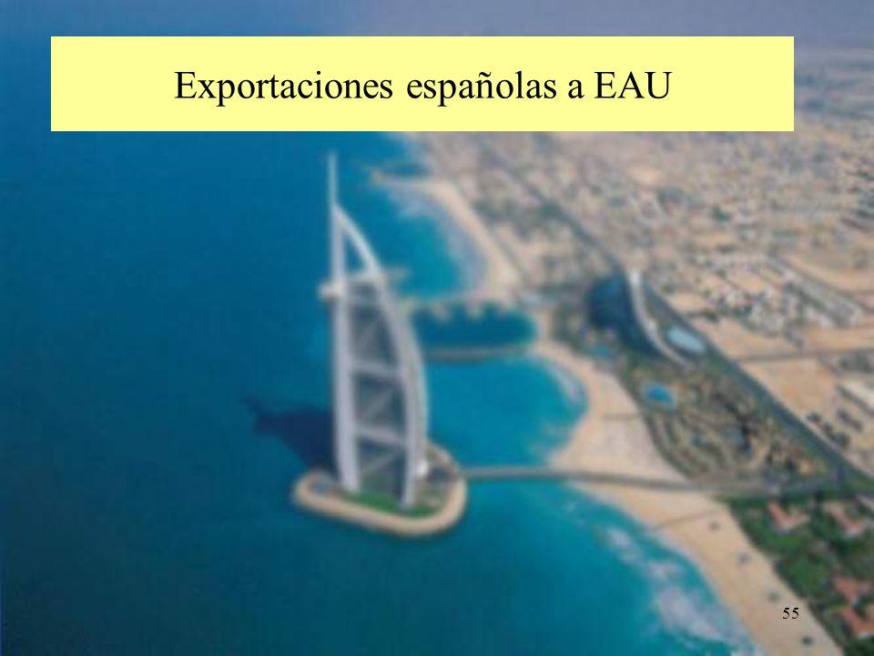 Exportaciones españolas a EAU