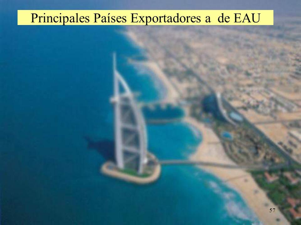 Principales Países Exportadores a de EAU