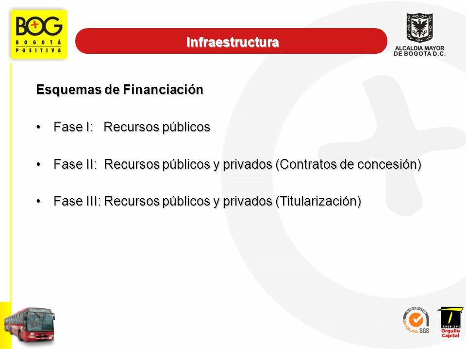 Infraestructura Esquemas de Financiación. Fase I: Recursos públicos. Fase II: Recursos públicos y privados (Contratos de concesión)