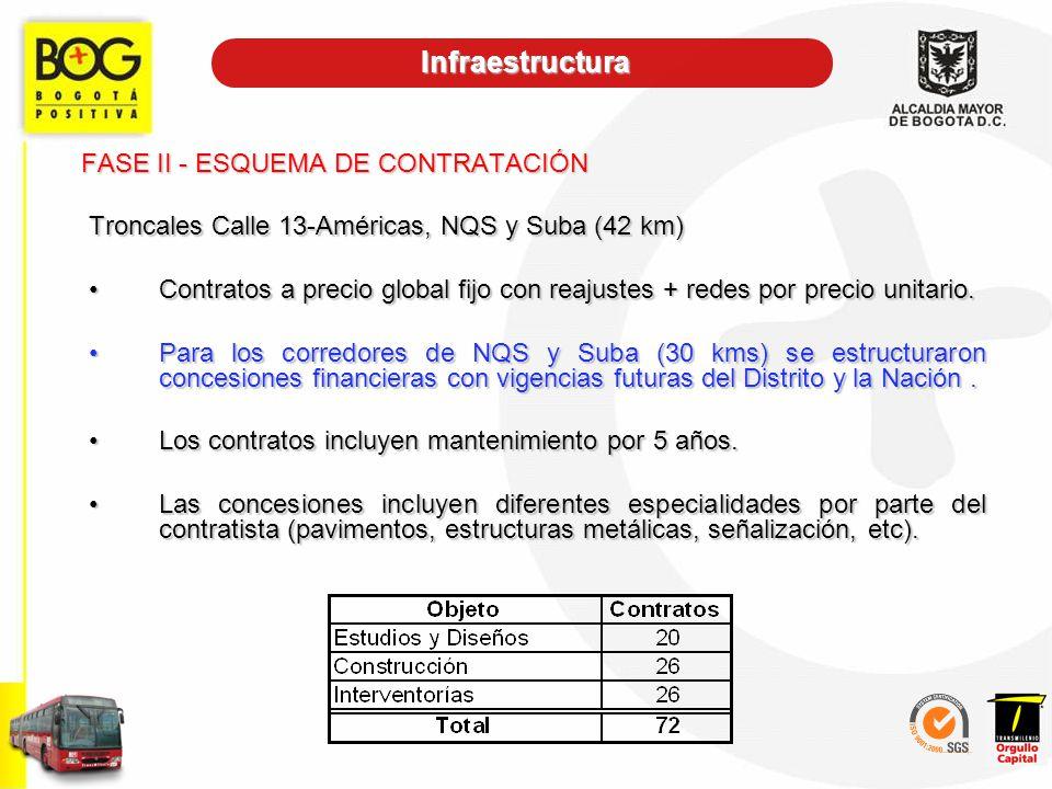 FASE II - ESQUEMA DE CONTRATACIÓN
