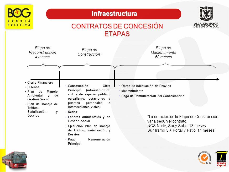 CONTRATOS DE CONCESIÓN ETAPAS