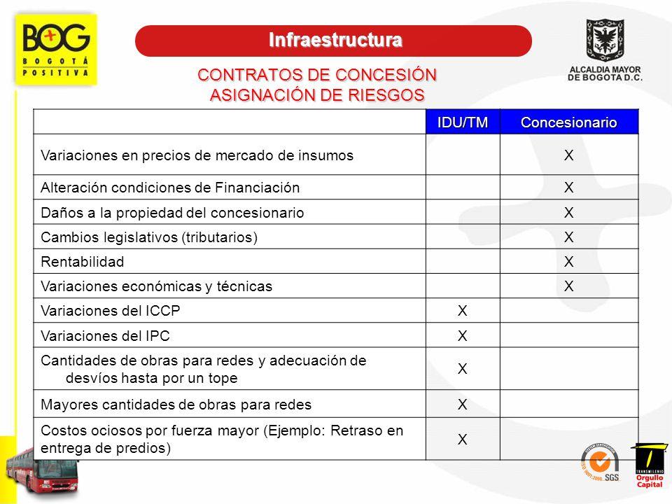 CONTRATOS DE CONCESIÓN ASIGNACIÓN DE RIESGOS