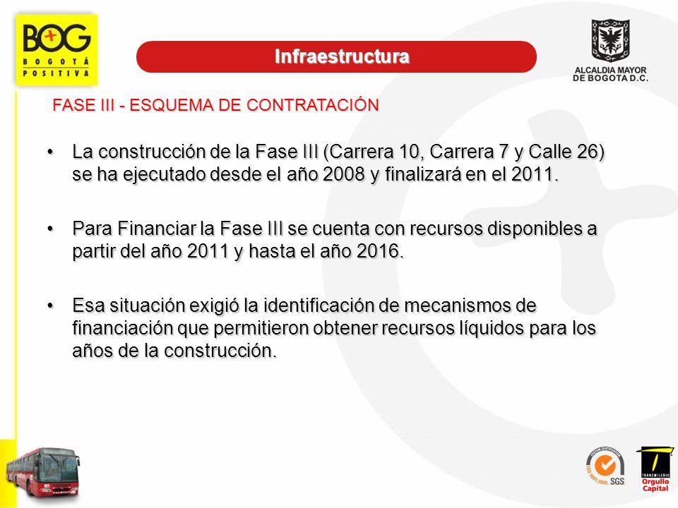 Infraestructura FASE III - ESQUEMA DE CONTRATACIÓN.
