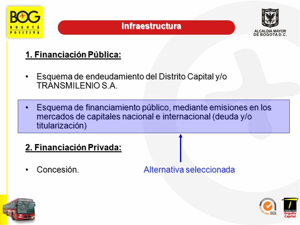 1. Financiación Pública: